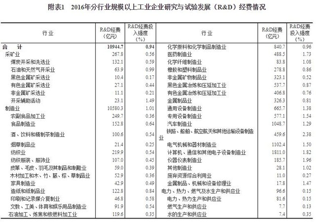 1.5万亿证明研发的重要性 中国投入再增长
