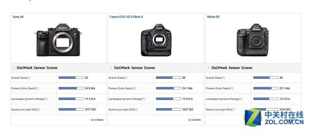 高感得分第二 索尼A9传感器DxO得分92分