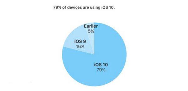 79%的果粉都在用iOS10 安卓7.0偷偷抹泪