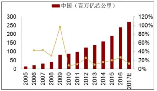5G建设带动未来两年光纤产业需求增长