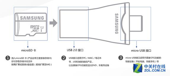 创新实用 三星32GB多用优盘京东热销
