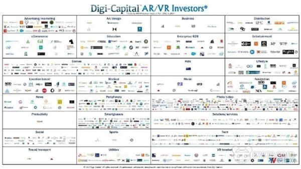 2017 Q3季度AR-VR公布投融资达3亿美元