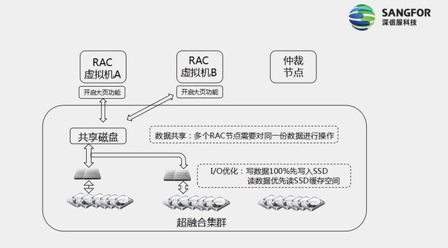 Oracle RAC上云怎么玩?