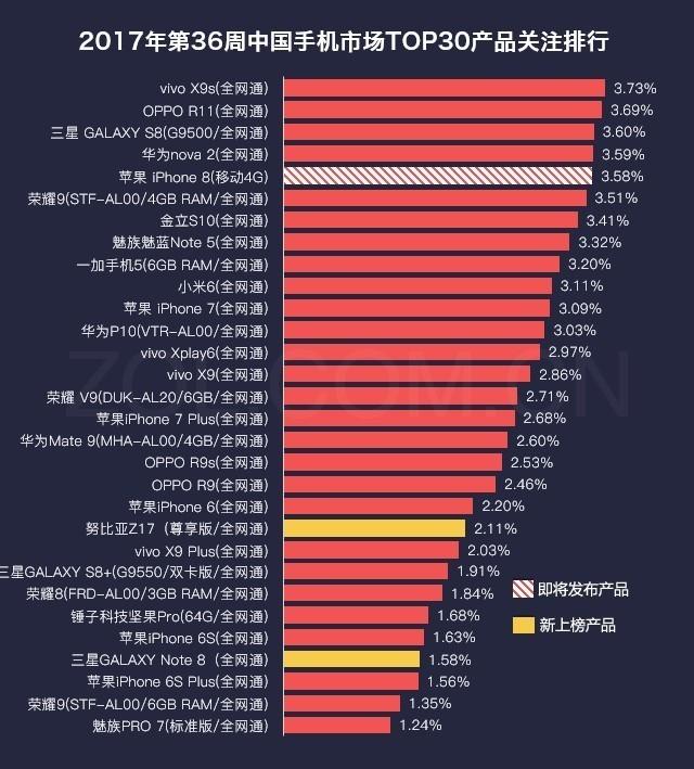 36周手机榜评:三星Note8上榜/荣耀8领涨