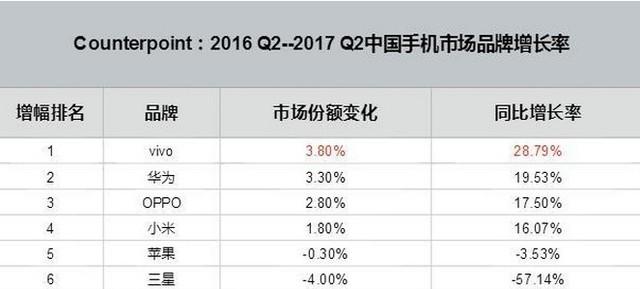 国外机构第二季度权威数据 vivo增速最快