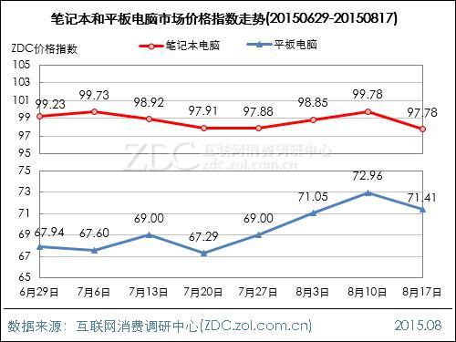 电脑整机行业价格指数走势(2015.08.17)