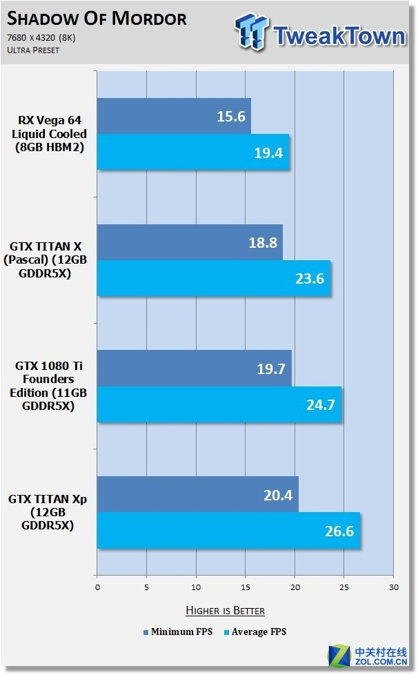 8K显示器+TITAN XP玩游戏:14帧 卡成狗