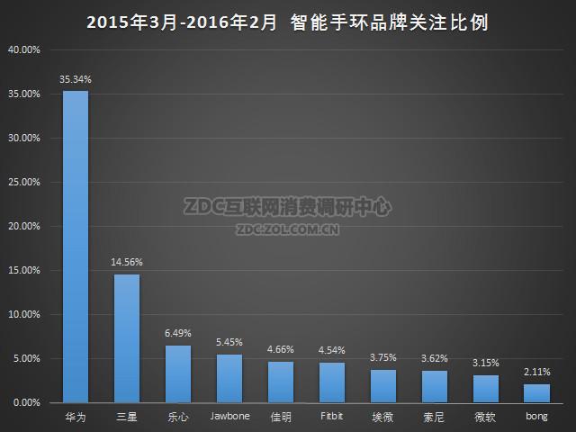 2015-2016年智能穿戴市场研究年度报告