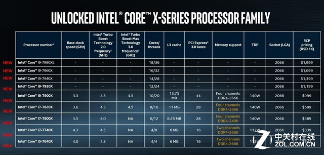 AMD逼的?Intel霸气称18核心与对手无关