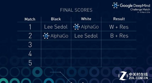 """人类又输了 AlphaGo把李世石逼到""""墙角"""""""