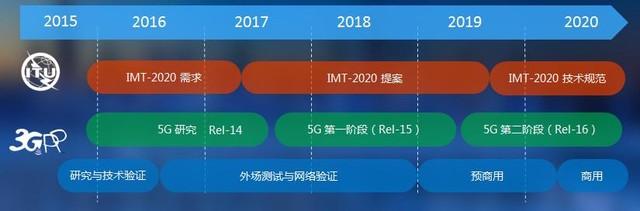 中兴Pre5G让5G平滑演进 消除升级空窗期