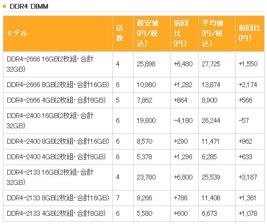 该囤货了?日本DDR4价格失控一路暴涨