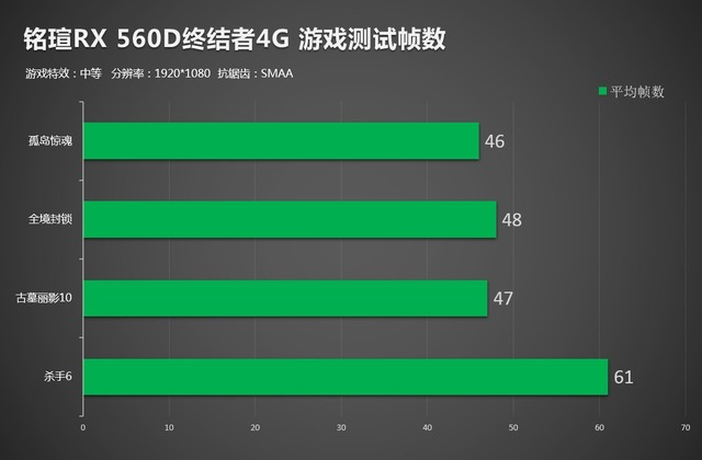 性能究竟有多强?铭瑄RX560D实战游戏大作