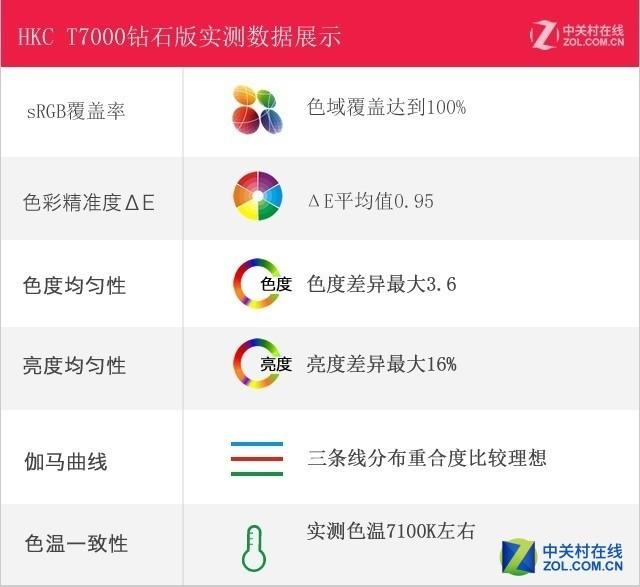 99%AdobeRGB色域 HKC T7000钻石版评测