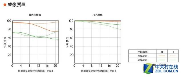高素质人像镜 索尼FE 85mm F1.4 GM评测