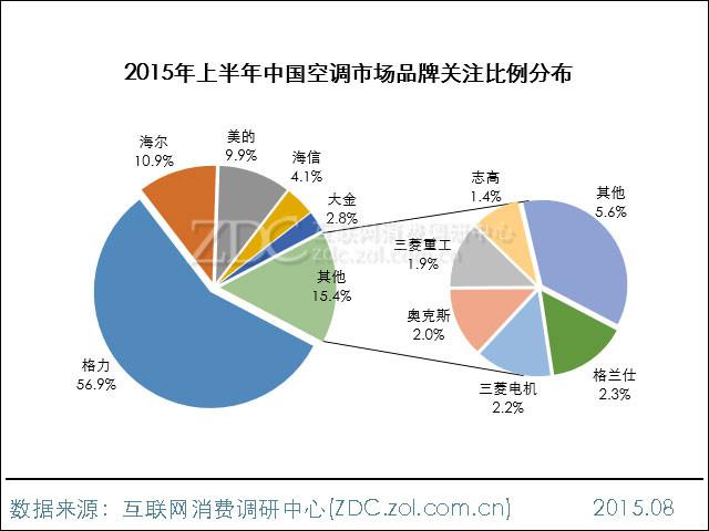 2015年上半年中国空调市场研究报告