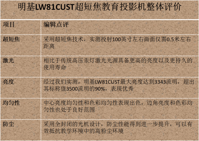 无忧课堂 测明基LW81CUST极光教育投影