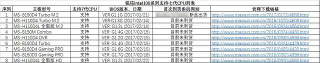 支持七代U!铭瑄10系主板新版BIOS放出