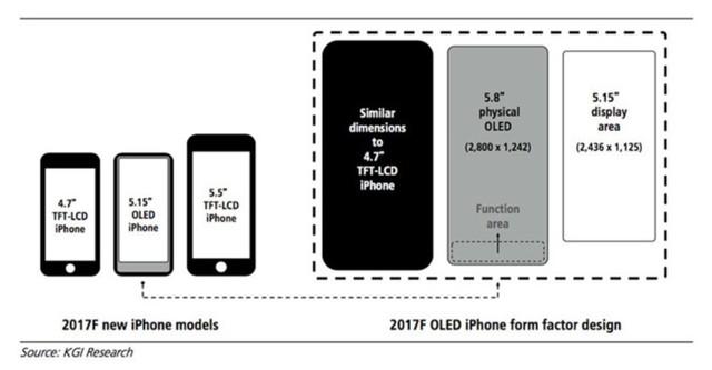 S8/iPhone 8都妥协 光学指纹有多难实现?