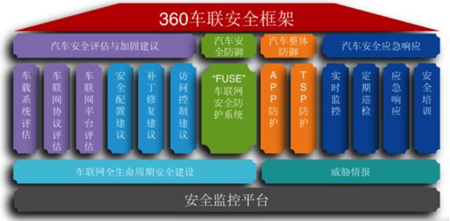 汽车也卫士 360开辟车联网时代新领域