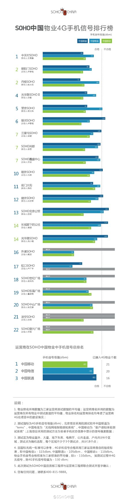 SOHO中国发4G网络信号榜 中国移动领先