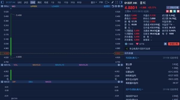 雷蛇市值超450亿!电竞第一股香港上市