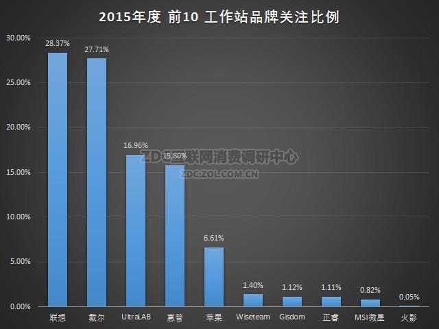 2015年中国台式/移动工作站市场研究报告
