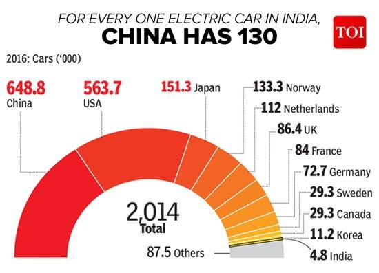 电动汽车全球迅速普及 4年内销量增11倍