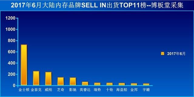 数字=厚望 金泰克6月SSD出货量高居榜首