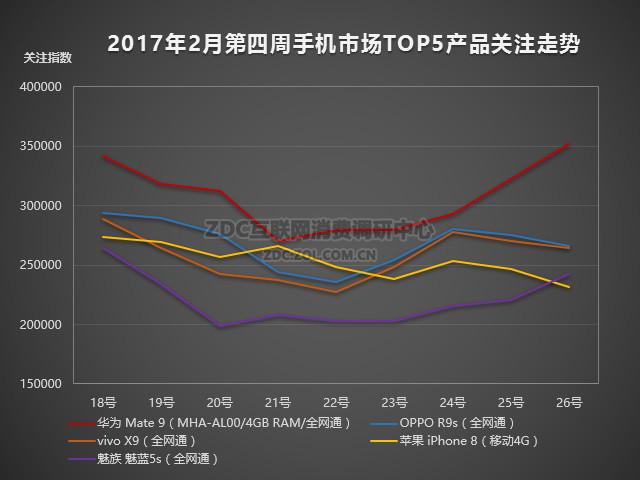 手机榜评:华为Mate9领跑 魅蓝5s后劲足
