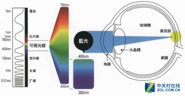 护眼无需偏色!新型光学防蓝光才是王道