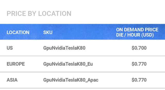 谷歌云平台支持GPU功能 加强深度学习