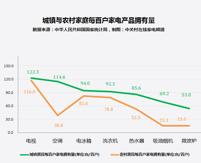 家电大数据:人傻钱多?农村家电市场现状让人泪奔