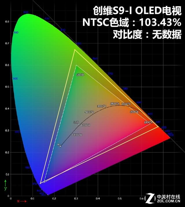 OLED+4色HDR!创维S9-I无机电视吃水评测