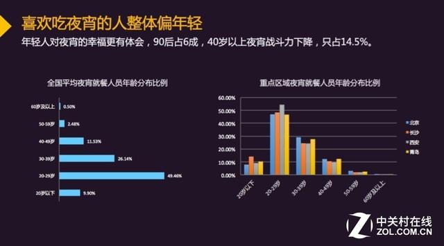 中国城市夜宵消费趋势大数据报告
