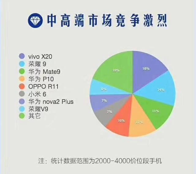 电商战报 vivo X20竟把iPhone踩在脚下