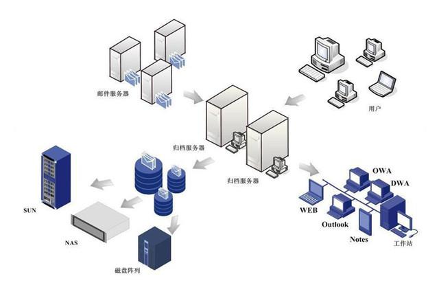 giada gt400服务器助企业邮件系统解决方案