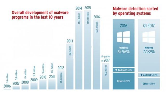 喜大普奔 十年了恶意软件终于出现下降