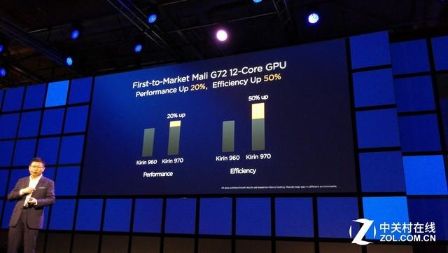 麒麟970能效飙升140% iPhone也hold不住