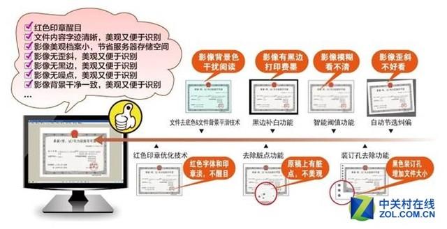 电力业务档案电子化 有效提高归整效率