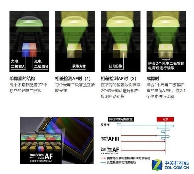 自动对焦从日本制造到中国制造还有多远?