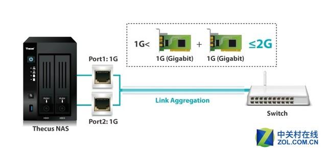 提升NAS网速技能get:网络聚合模式