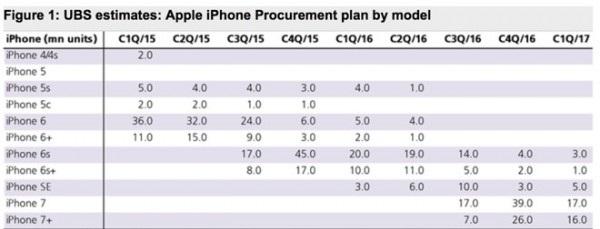 果粉信仰崩溃 iPhone7销量一般苹果砍单