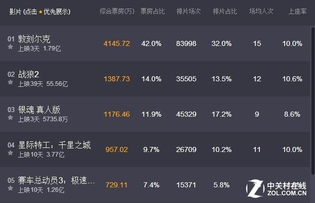 《银魂》票房超5000万 破国内电影纪录