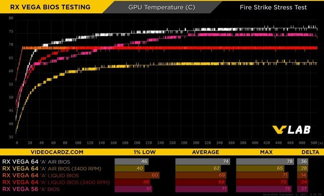 随心变身 RX Vega 64可刷入多种BIOS