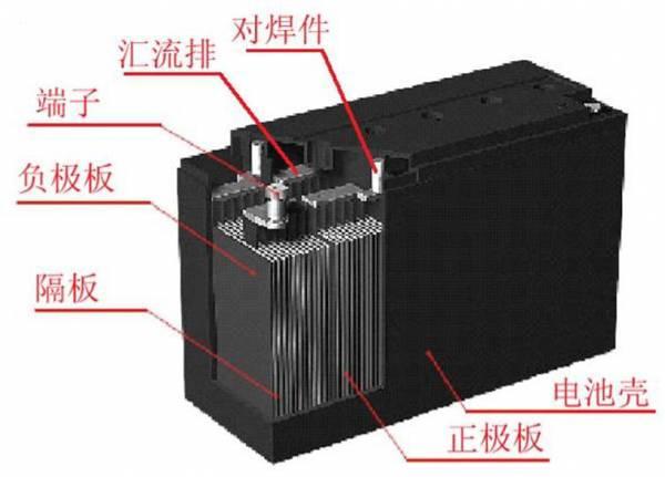 细算算 铅酸电池保养并不必锂电池便宜