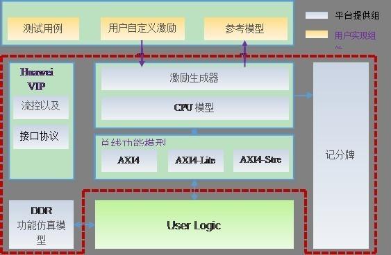 华为FPGA加速云服务颠覆传统FPGA开发