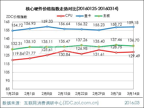 DIY行业价格指数走势(2016.03.14)
