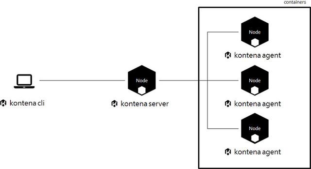 Kontena 1.0开源容器与微服务平台释出