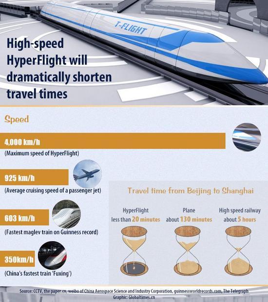 未来将研制时速4000公里列车 你信吗?